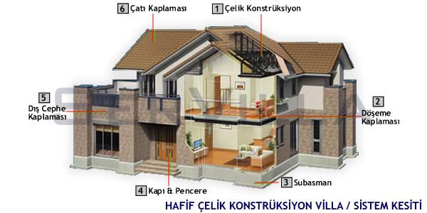 Hafif Çelik Villa Modelleri, Hazır Çelik Villa Modelleri, Hafif